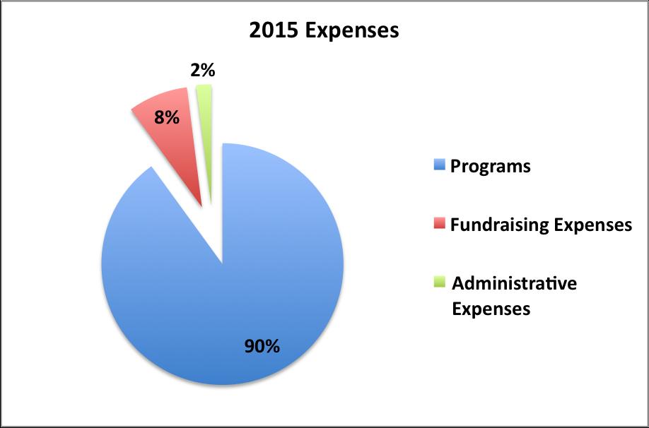 2015 Expense Pie Chart